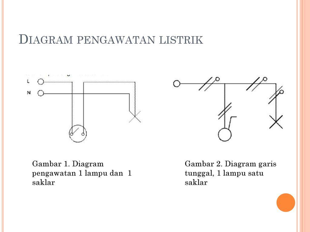 Instalasi rumah tinggal dan pengawatan ppt download 4 diagram pengawatan listrik ccuart Images