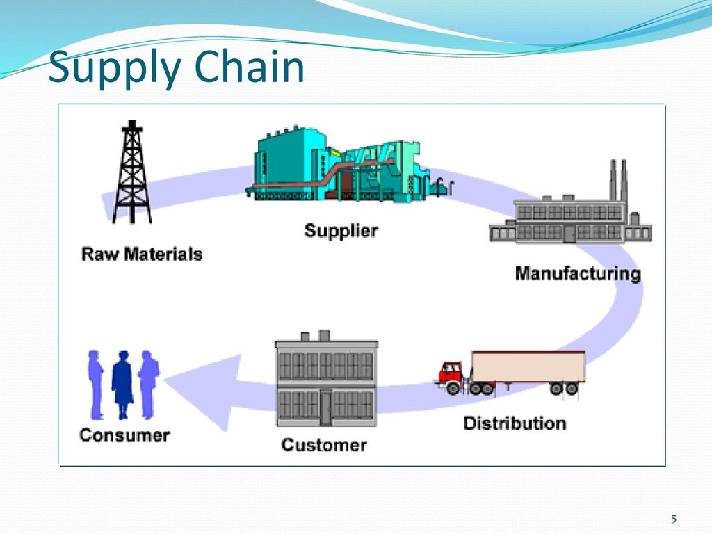 supply chain management and raw materials