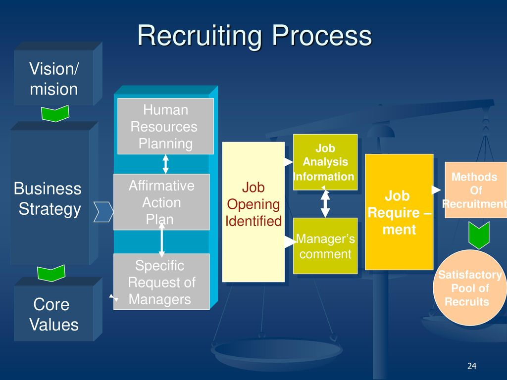 recruit process The recruitment process starts when you've submitted your application online and the confirmation pop-up appears on your screen review and short-listing of interviewees.