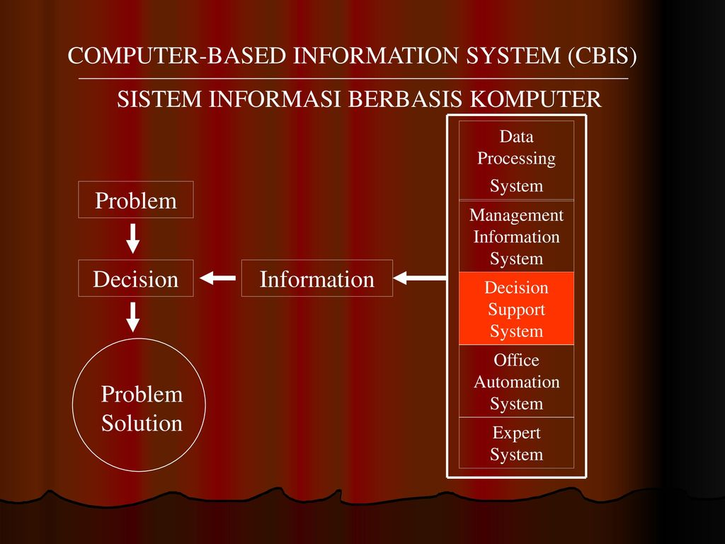 computer based information system 12 type of computer-based information systems (cbis) definition a computer-based information system is a complementary network of computer-based hardware or software used to collect, filter and process data or other relevant information.