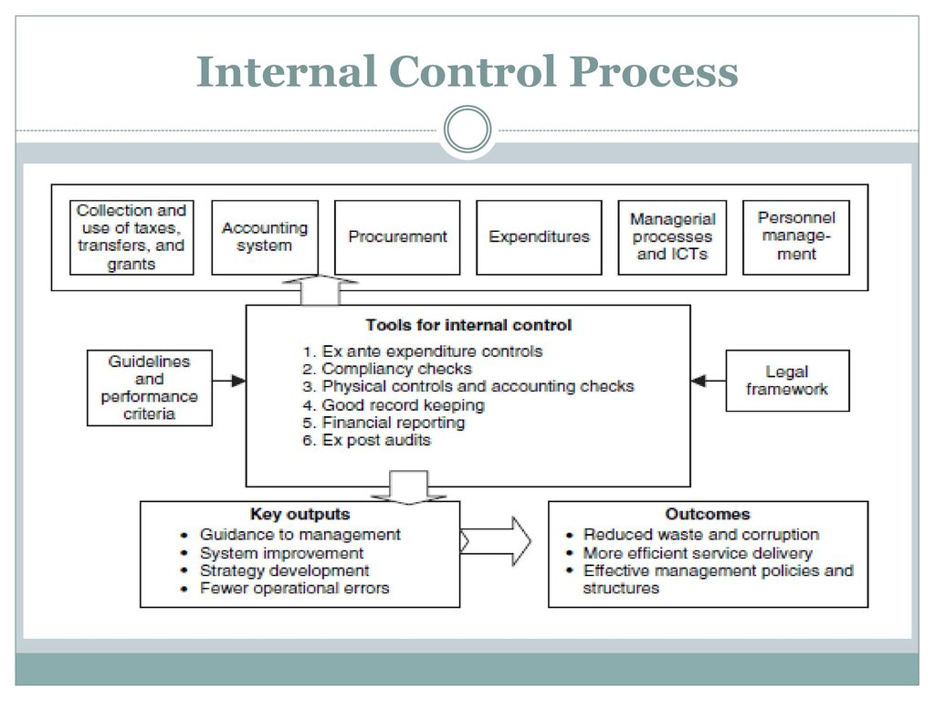 pepsi internal control procedures This has increased management and employee confidence around the gcs audit controls as those pepsi-cola documents similar to pepsico grc internal control.