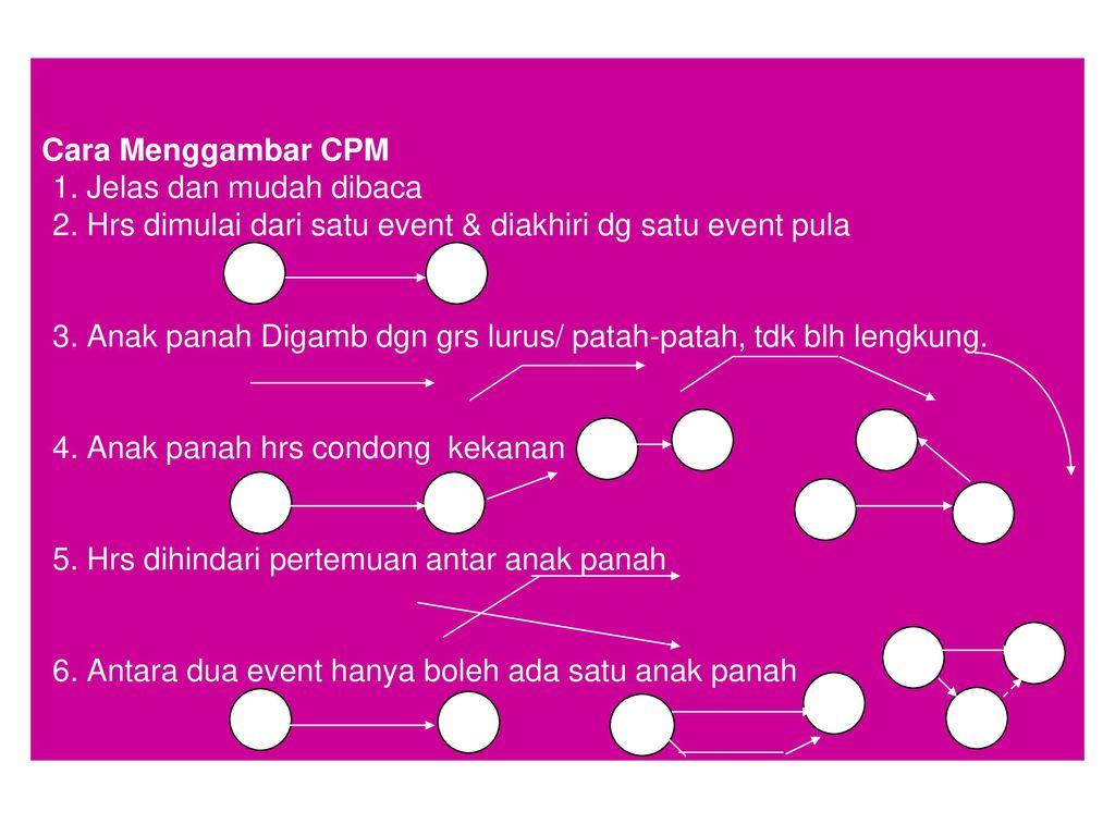 4 diagram jaringan kerja network planningnetwork diagram np 3 cara menggambar ccuart Image collections