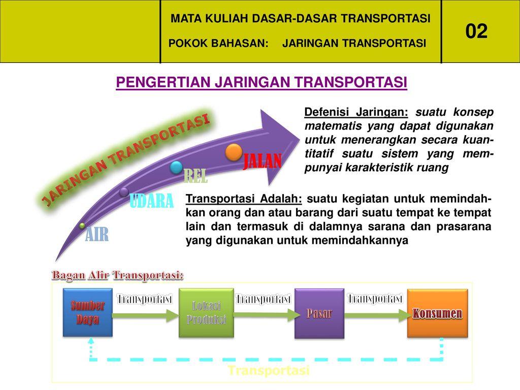 Mata kuliah dasar dasar transportasi ppt download mata kuliah dasar dasar transportasi ccuart Gallery
