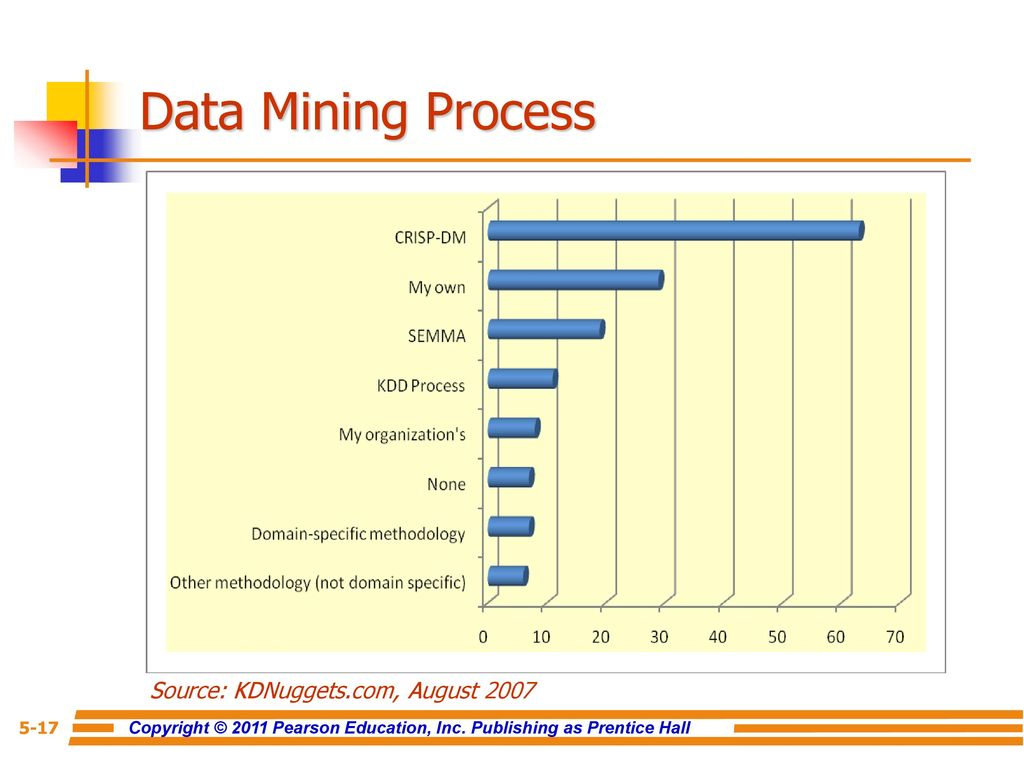 Chapter 5 data mining for business intelligence ppt download 17 source ccuart Image collections