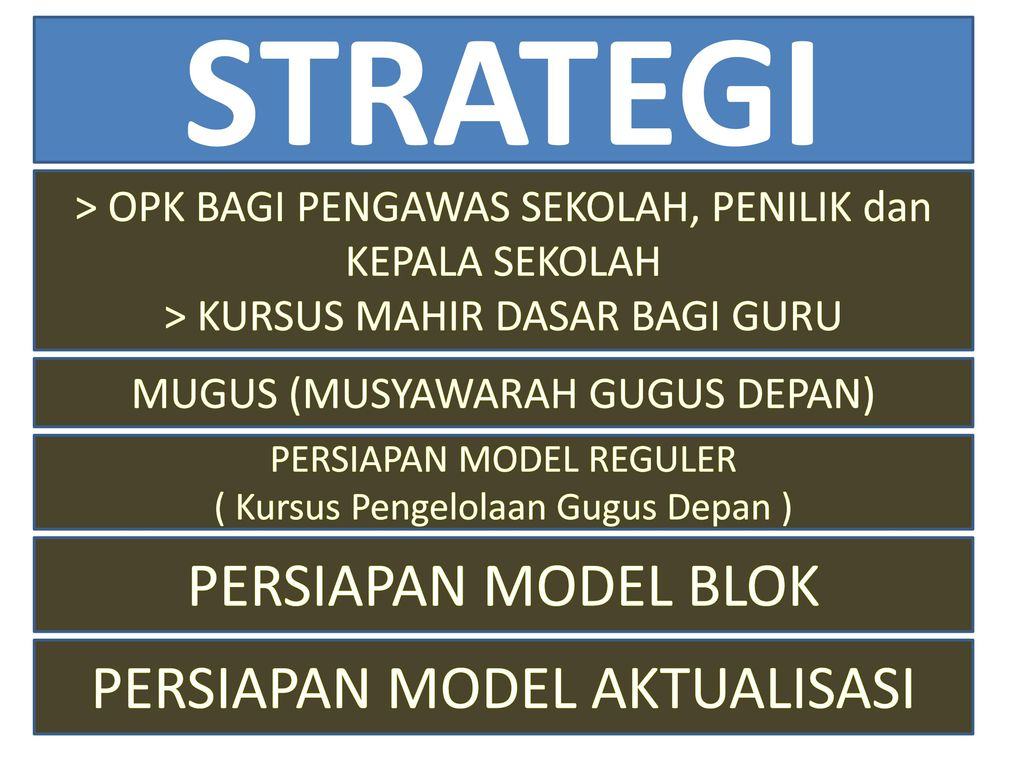 STRATEGI PERSIAPAN MODEL BLOK PERSIAPAN MODEL AKTUALISASI