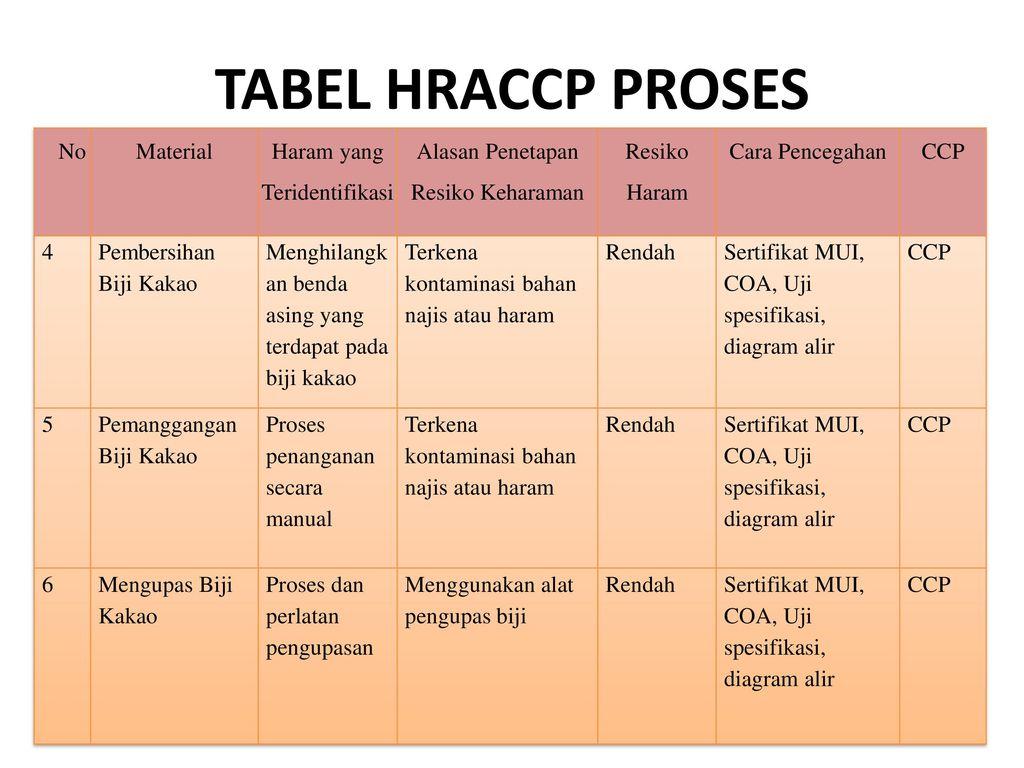 Manajemen mutu coklat batang ppt download 10 tabel ccuart Image collections