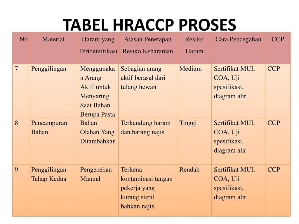 Manajemen mutu coklat batang ppt download 11 tabel ccuart Image collections