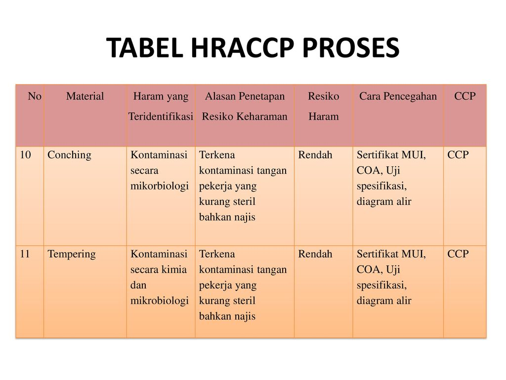 Manajemen mutu coklat batang ppt download 12 tabel ccuart Image collections