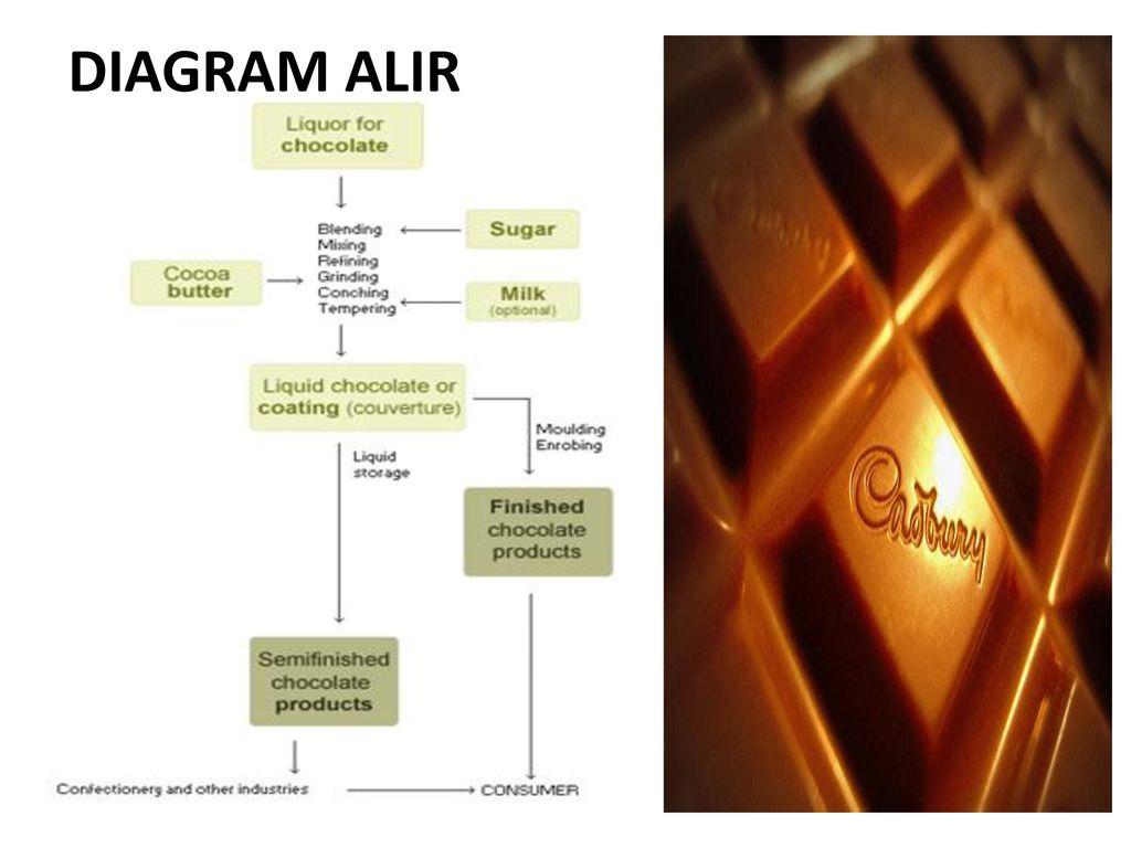Manajemen mutu coklat batang ppt download 3 diagram alir ccuart Image collections