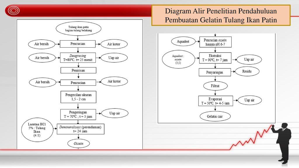 Pengaruh konsentrasi gelatin tulang ikan patin dan konsentrasi putih 21 diagram alir penelitian ccuart Gallery