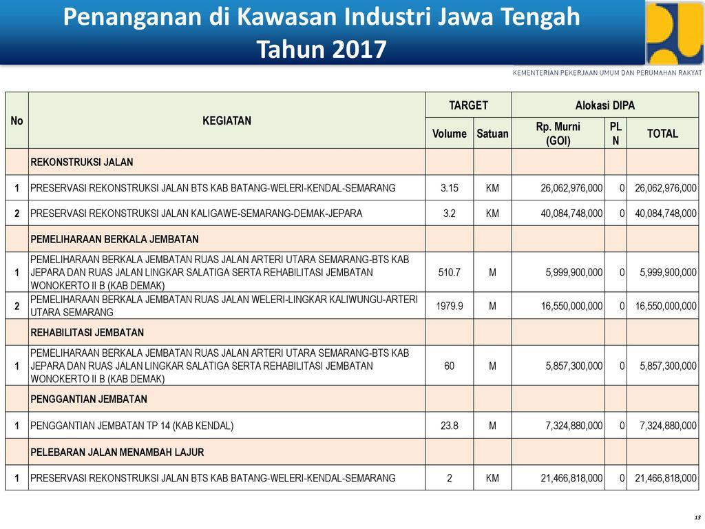 Penanganan di Kawasan Industri Jawa Tengah