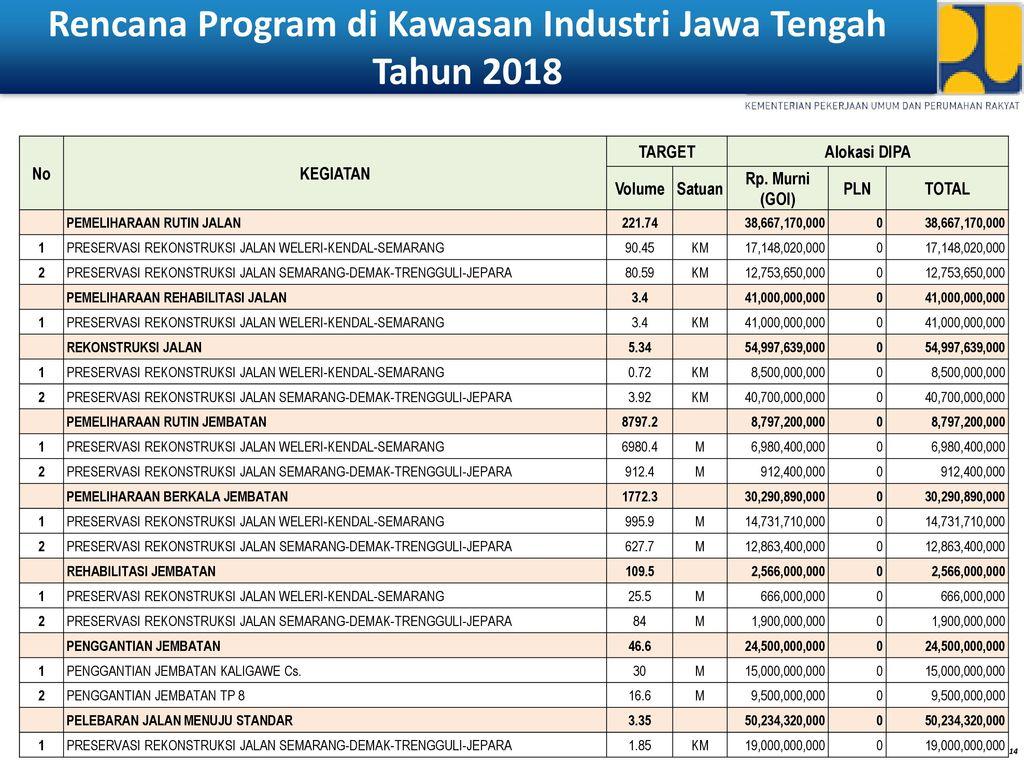 Rencana Program di Kawasan Industri Jawa Tengah