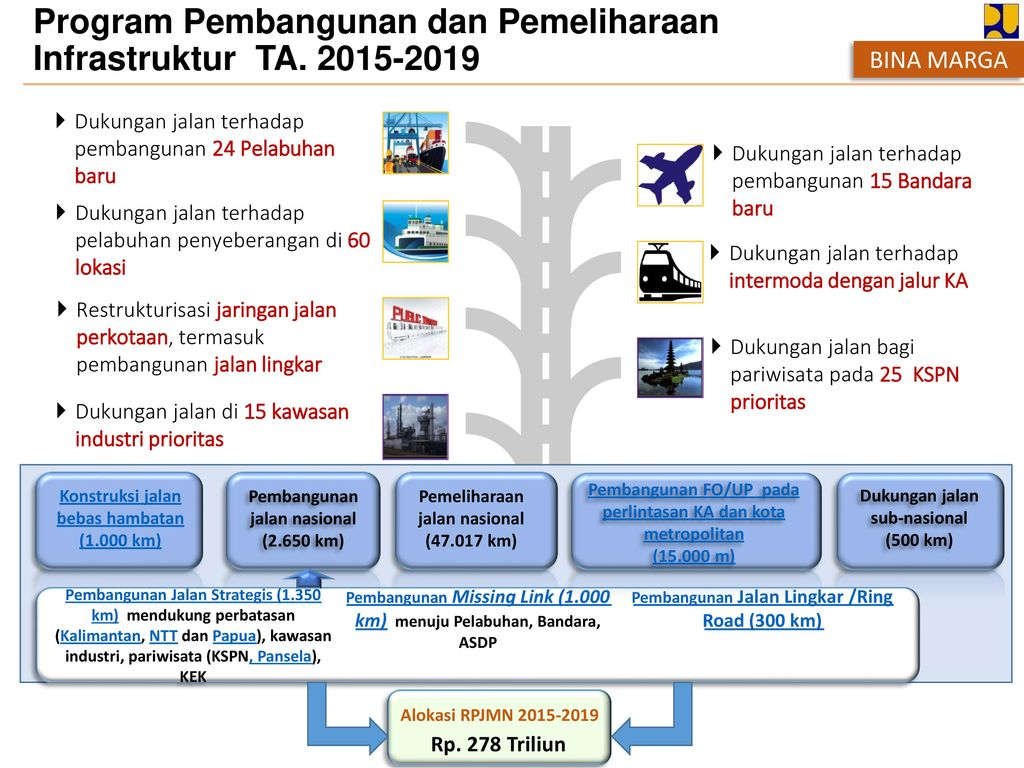 Program Pembangunan dan Pemeliharaan Infrastruktur TA. 2015-2019