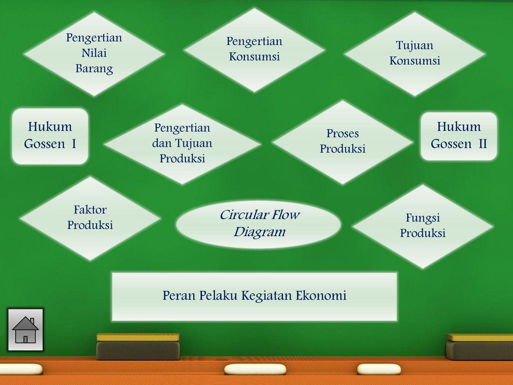 Produse n dalam kegiatan ekonomi ppt download 6 peran pelaku kegiatan ekonomi ccuart Choice Image