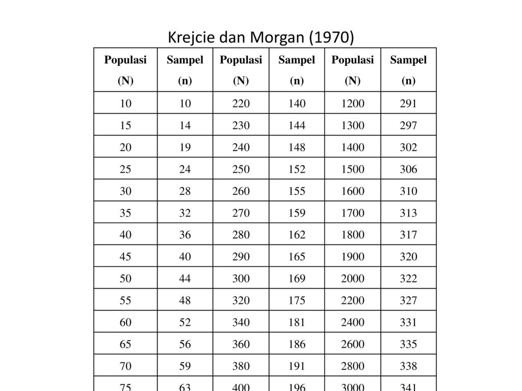 krejcie and morgan 1970 Determining sample size for research activities (krejcie & morgan, 1970) posted on 05/10/2016 by cikguamirul source: .