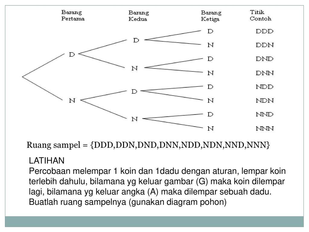 Peluang permutasi kombinasi ppt download 17 ruang ccuart Image collections