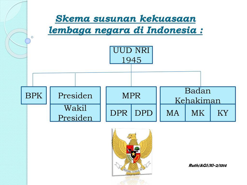 Skema susunan kekuasaan lembaga negara di Indonesia :