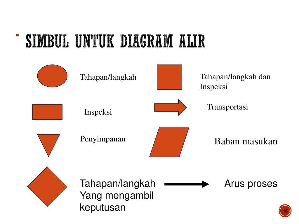 Penyusunan rencana kerja jaminan mutu ppt download simbul untuk diagram alir ccuart Gallery