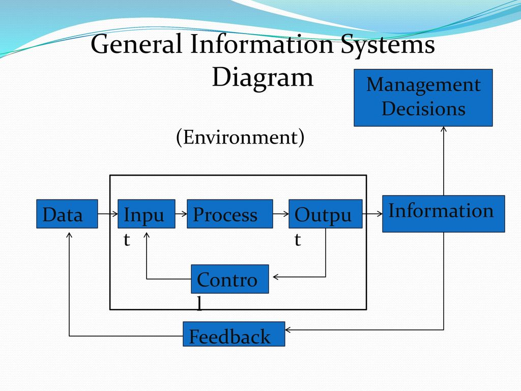 Pengenalan sistem informasi ppt download general information systems diagram ccuart Choice Image
