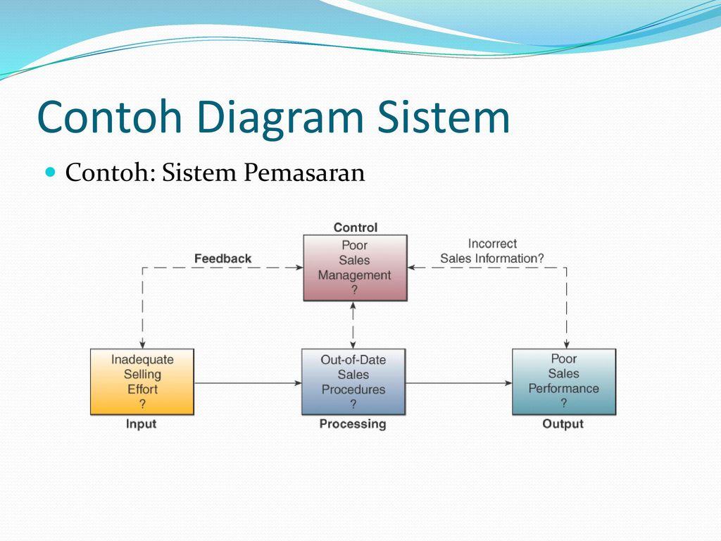 Pengenalan sistem informasi ppt download 5 contoh diagram sistem contoh sistem pemasaran ccuart Choice Image