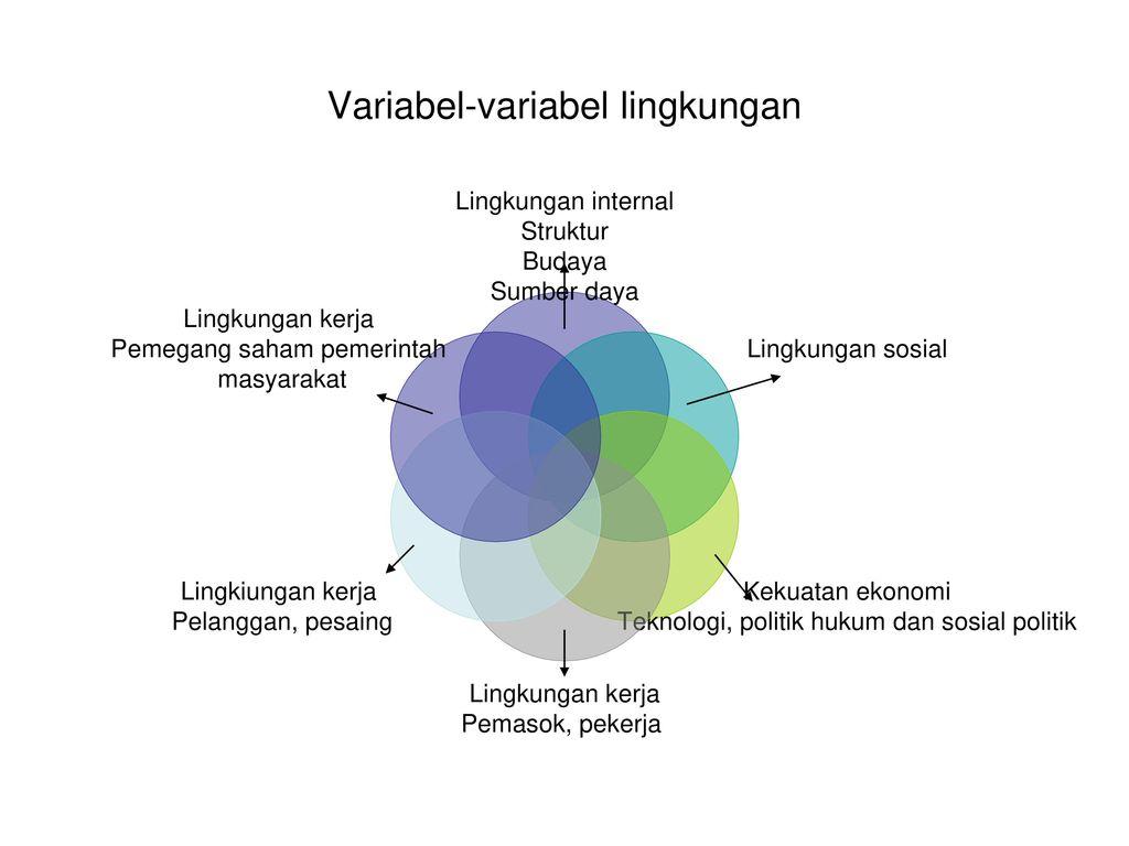 Manajemen strategis referensi jojj 1 pearce and robinsons j 53 variabel variabel lingkungan ccuart Gallery