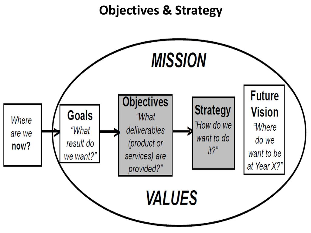 strategic objectives of toyota Toyota motor (tm ) summary toyota's strategy toyota's corporate goal is to enhance its corporate which enables toyota to achieve the above objectives.