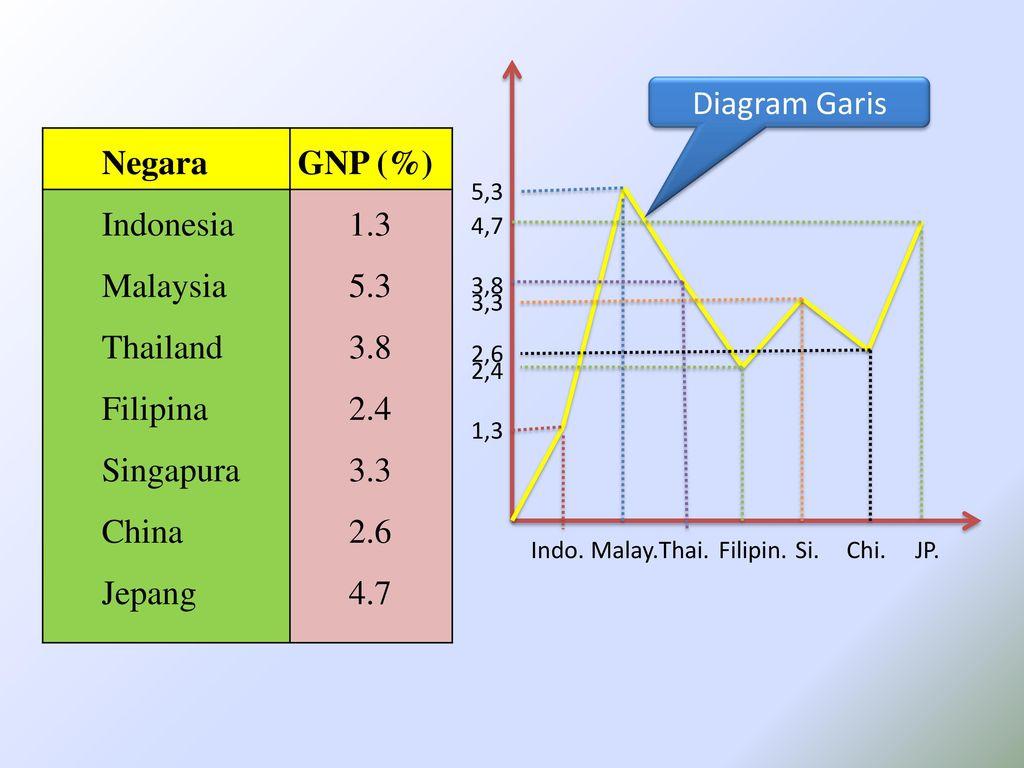Anggota statistika deskriptif penyajian data dalam bentuk diagram 11 diagram ccuart Choice Image