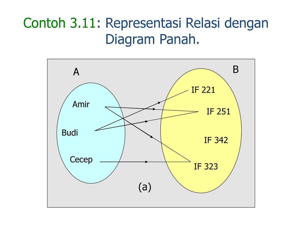 Matriks relasi dan fungsi ppt download 18 contoh 311 representasi relasi dengan diagram panah ccuart Images