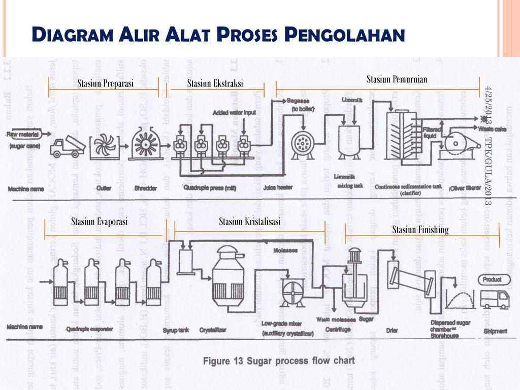 Tpk10teknologi gula 4252013 tpkgula ppt download diagram alir alat proses pengolahan ccuart Gallery