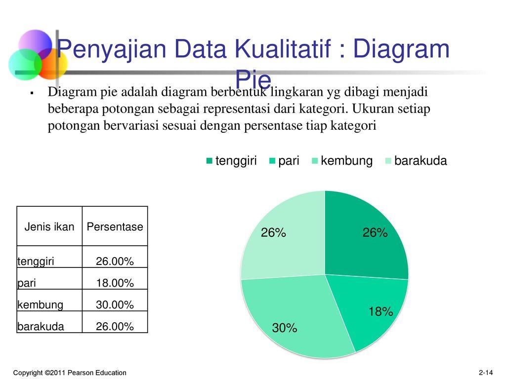 Pertemuan 3 penyajian data ppt download penyajian data kualitatif diagram pie ccuart Gallery