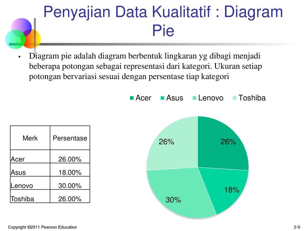 Statistik bisnis pertemuan 2 penyajian data deskripsi grafis penyajian data kualitatif diagram pie ccuart Gallery