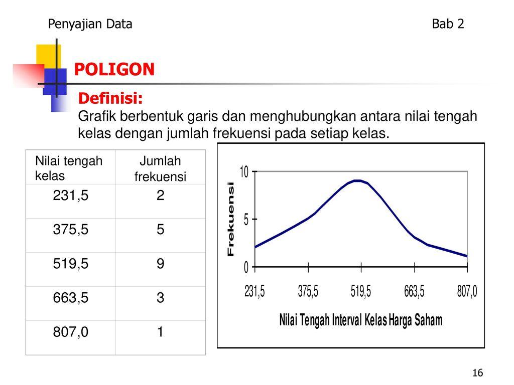 Pengolahan dan penyajian data ppt download penyajian data bab 2 poligon definisi ccuart Choice Image