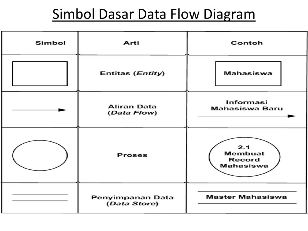 Data flow diagram book ppt download 9 simbol dasar data flow diagram ccuart Images