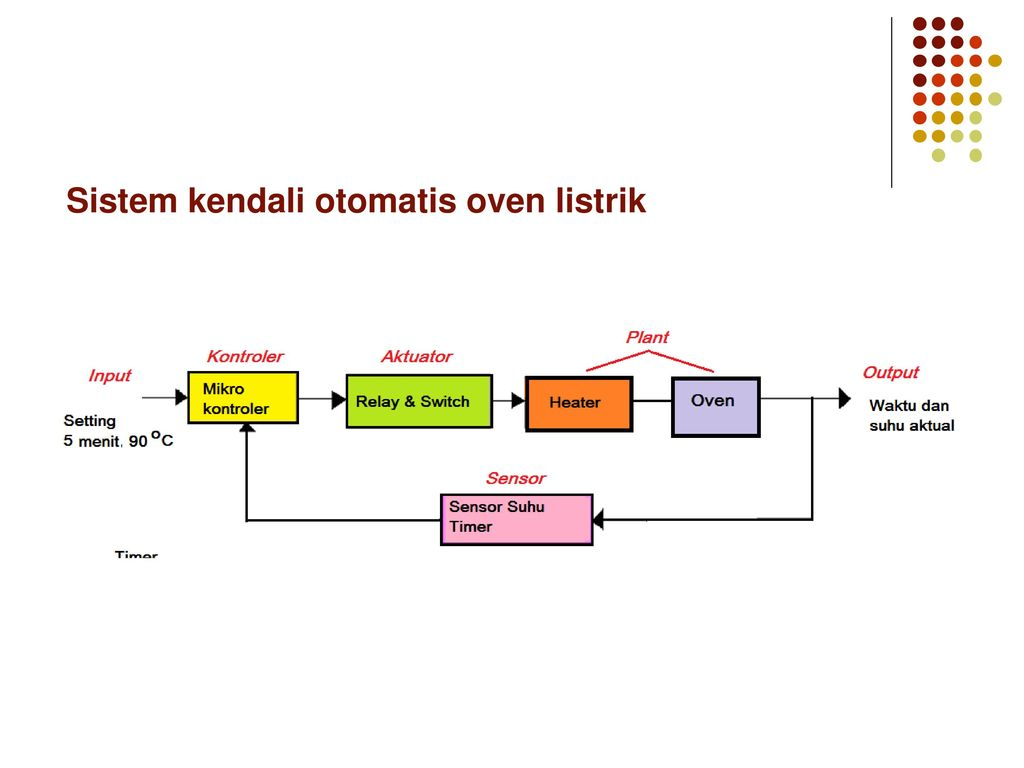 Pendahuluan dasar sistem kendali ppt download sistem kendali otomatis oven listrik 12 sistem ccuart Gallery