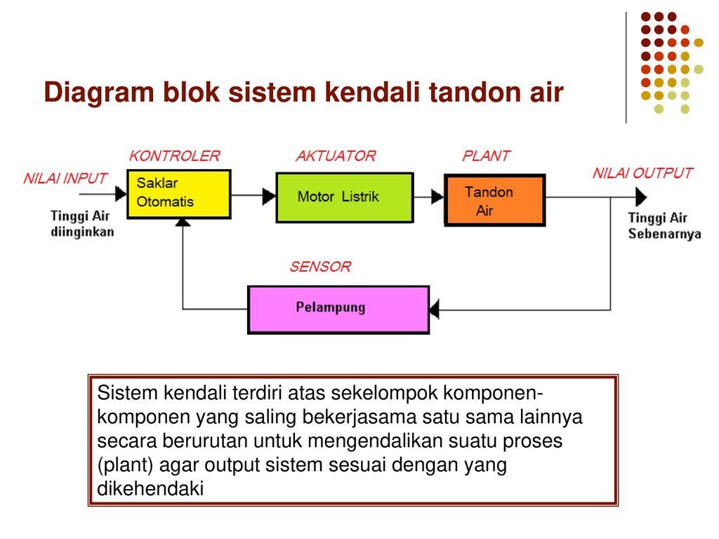 Pendahuluan dasar sistem kendali ppt download diagram blok sistem kendali tandon air 19 pintu otomatis ccuart Gallery