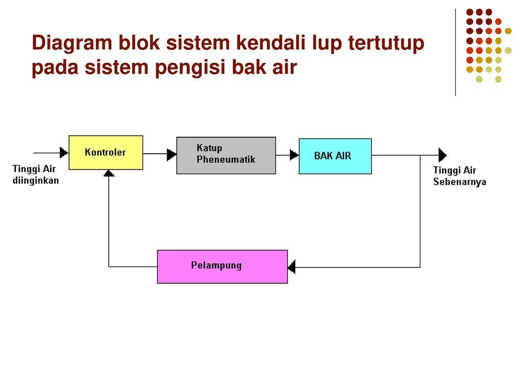 Pendahuluan dasar sistem kendali ppt download 41 diagram blok sistem kendali lup tertutup pada sistem pengisi bak air ccuart Images