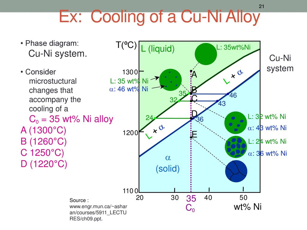 Diagram fasa phase diagram ppt download ex cooling of a cu ni alloy ccuart Gallery