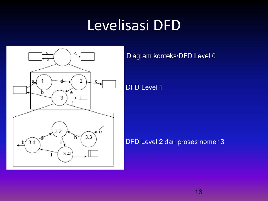 Data flow diagram dfd ppt download levelisasi dfd diagram konteksdfd level 0 dfd level 1 ccuart Choice Image