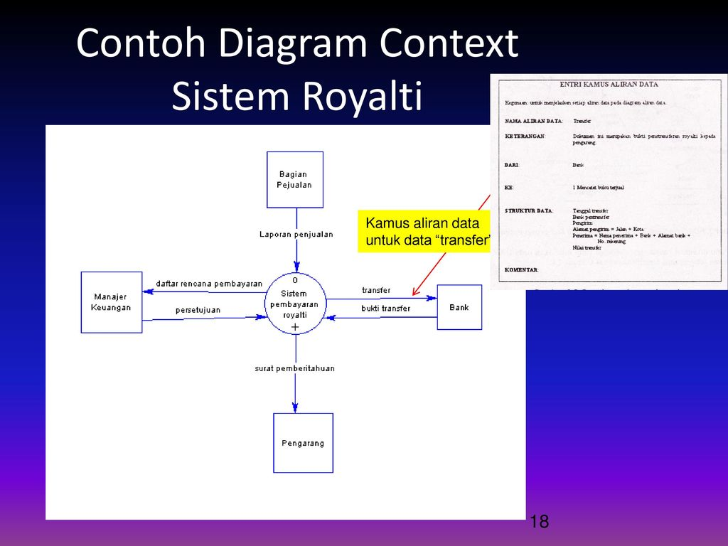Data flow diagram dfd ppt download contoh diagram context sistem royalti ccuart Choice Image