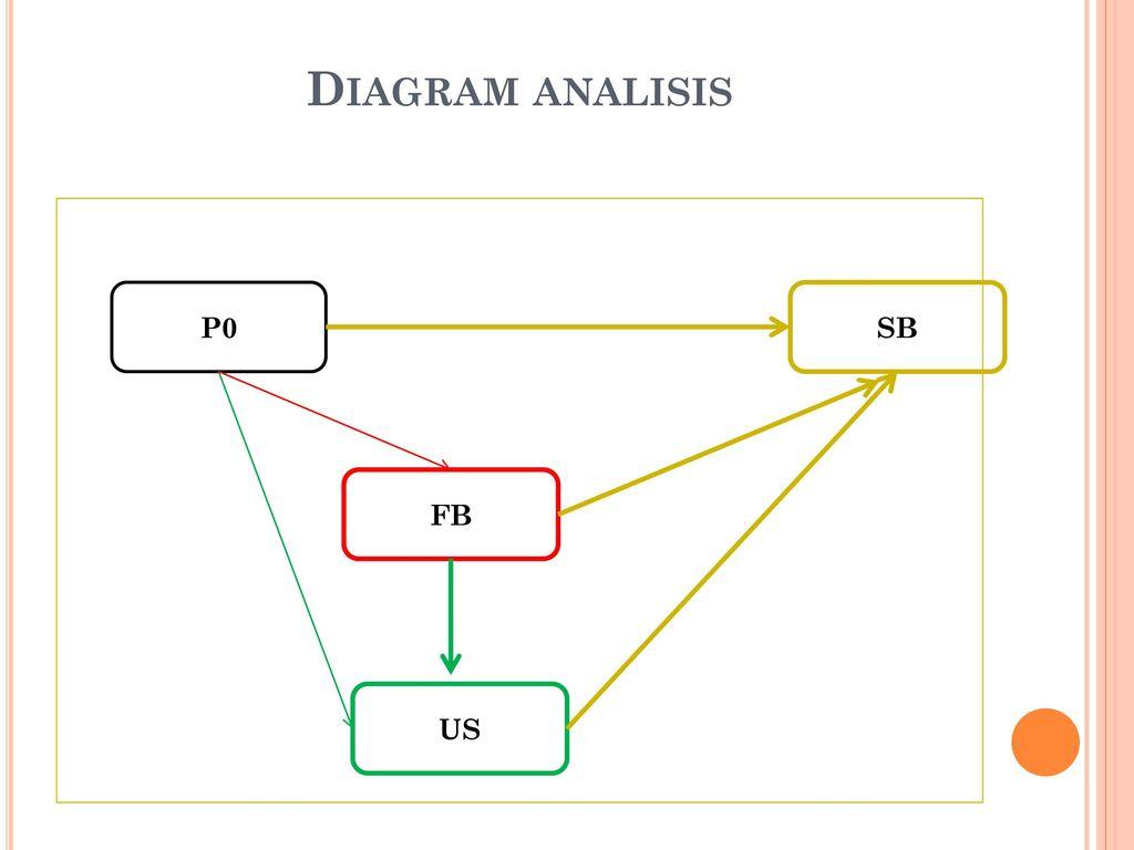 Path analysis analisis jalur ppt download 3 diagram analisis p0 sb fb us ccuart Choice Image