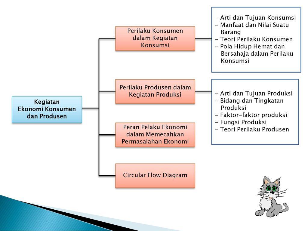 Bab 2 kegiatan ekonomi konsumen dan produsen ppt download kegiatan ekonomi konsumen dan produsen ccuart Choice Image