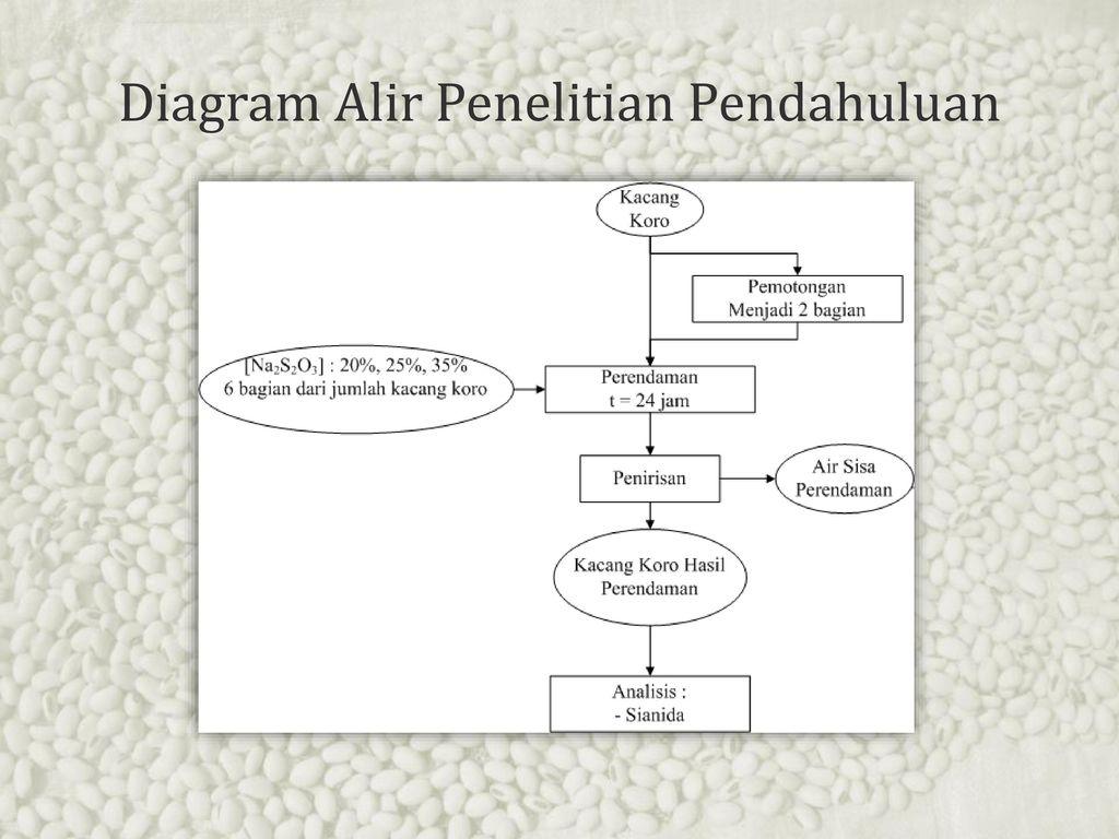 Ir tantan widiantara mt pembimbing pendamping ppt download 21 diagram alir penelitian pendahuluan ccuart Images