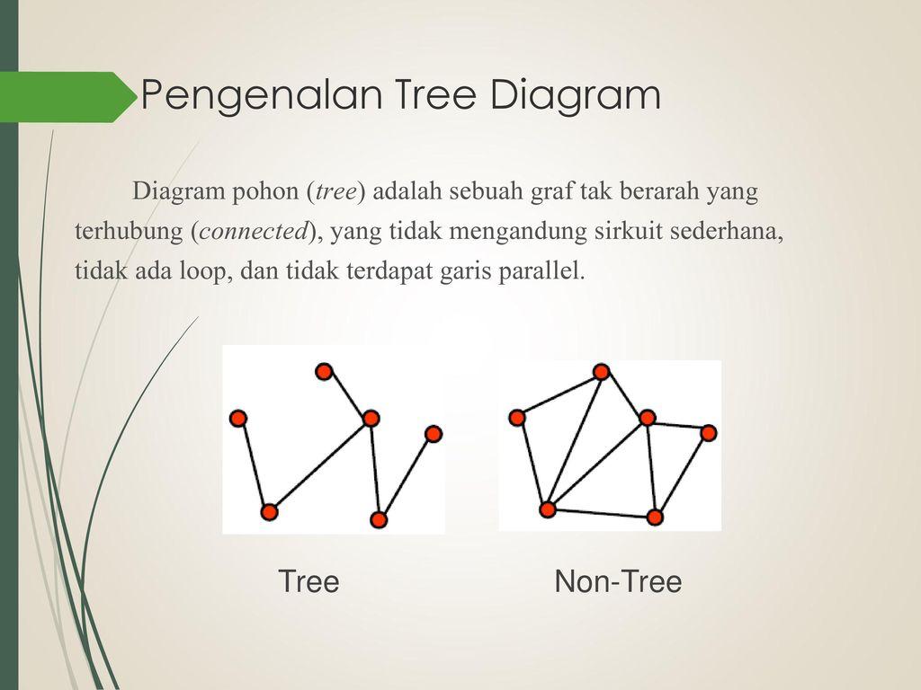 Diagram pohon tree diagram ppt download pengenalan tree diagram ccuart Images