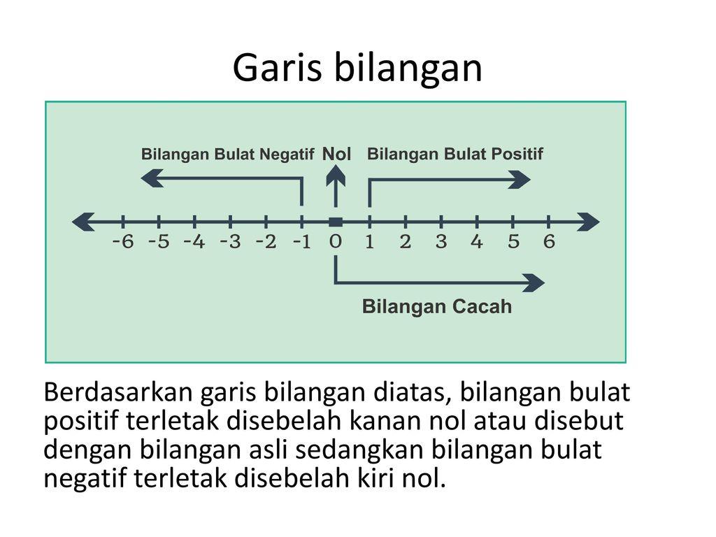 Bilangan bulat definisi dan operasi ppt download 3 garis bilangan berdasarkan ccuart Gallery