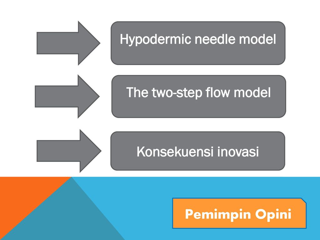 Hypodermic needle model The two-step flow model