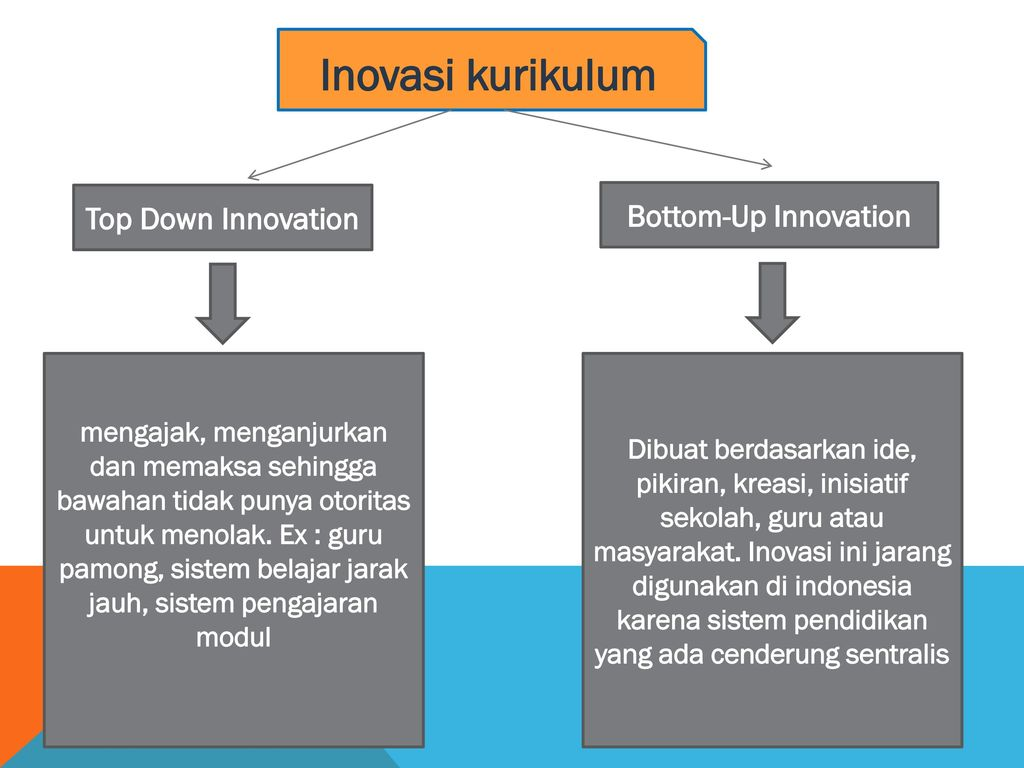 Inovasi kurikulum Top Down Innovation Bottom-Up Innovation