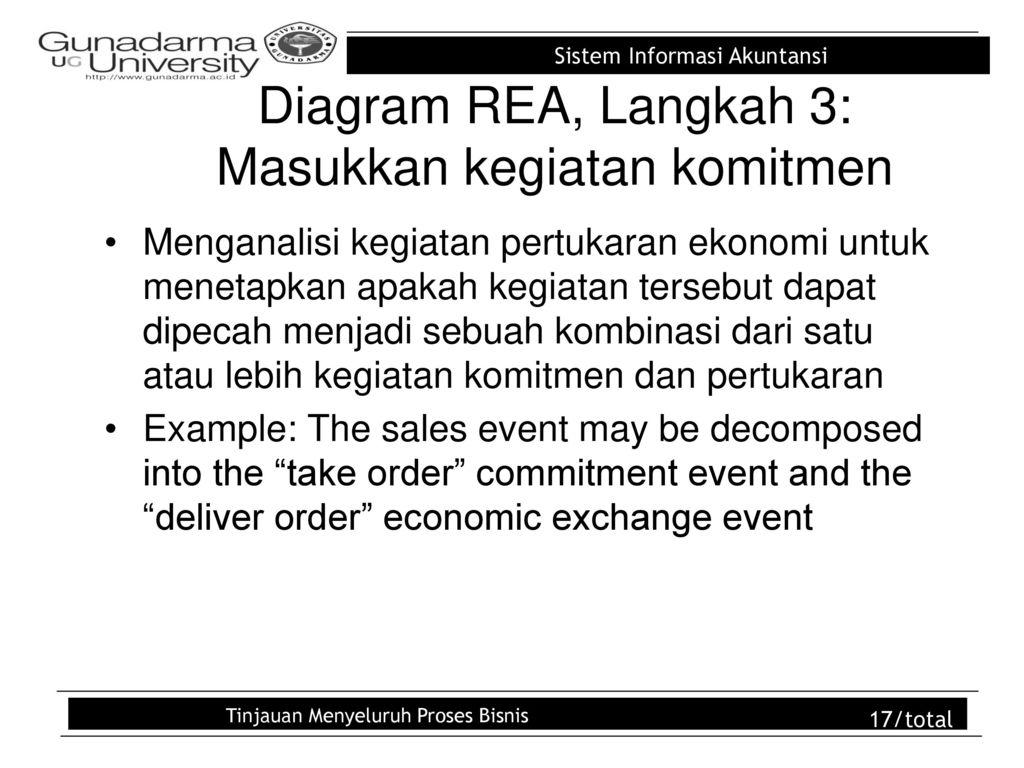 Pembuatan model data dan desain database ppt download 17 diagram rea ccuart Choice Image