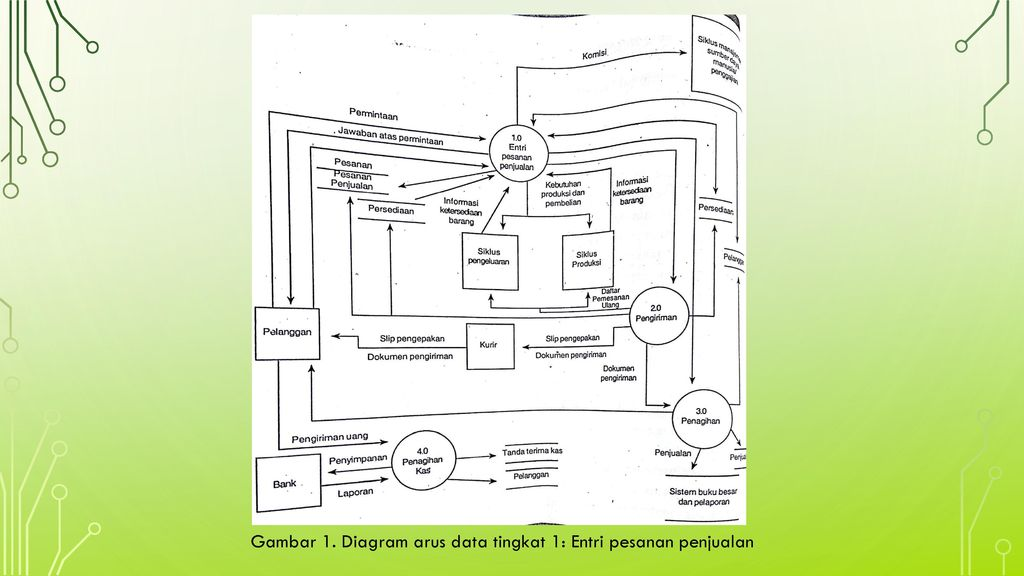 Siklus pendapatan penjualan dan penerimaan kas ppt download diagram arus data tingkat 1 entri pesanan penjualan ccuart Choice Image