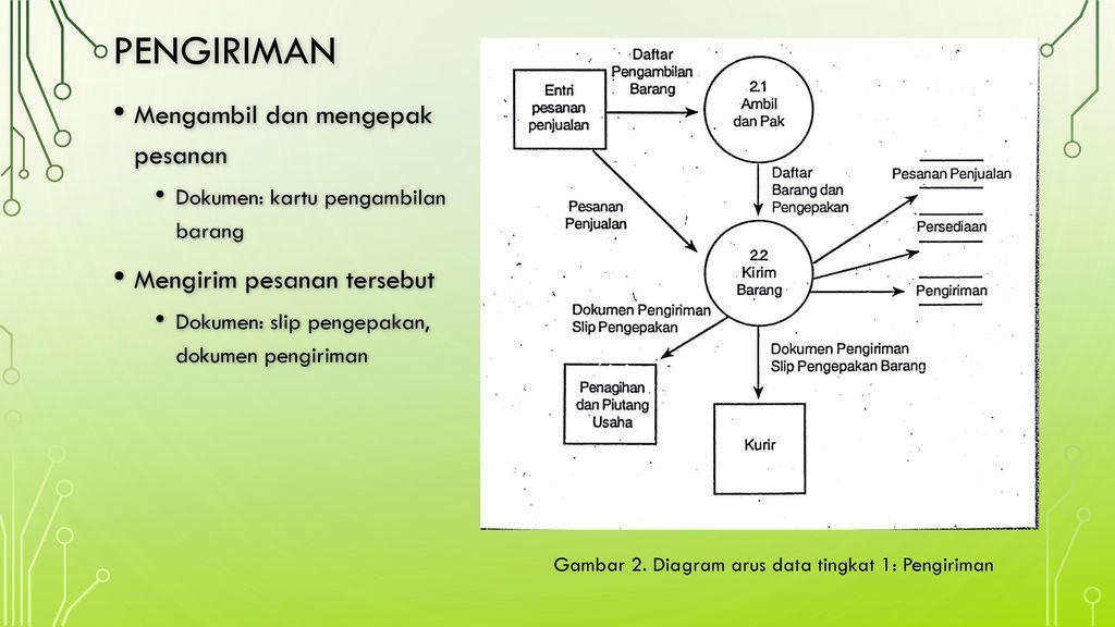 Siklus pendapatan penjualan dan penerimaan kas ppt download diagram arus data tingkat 1 pengiriman ccuart Image collections