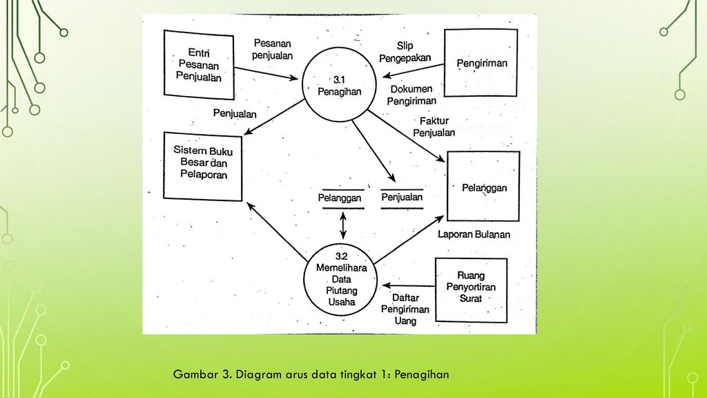 Siklus pendapatan penjualan dan penerimaan kas ppt download diagram arus data tingkat 1 penagihan ccuart Choice Image